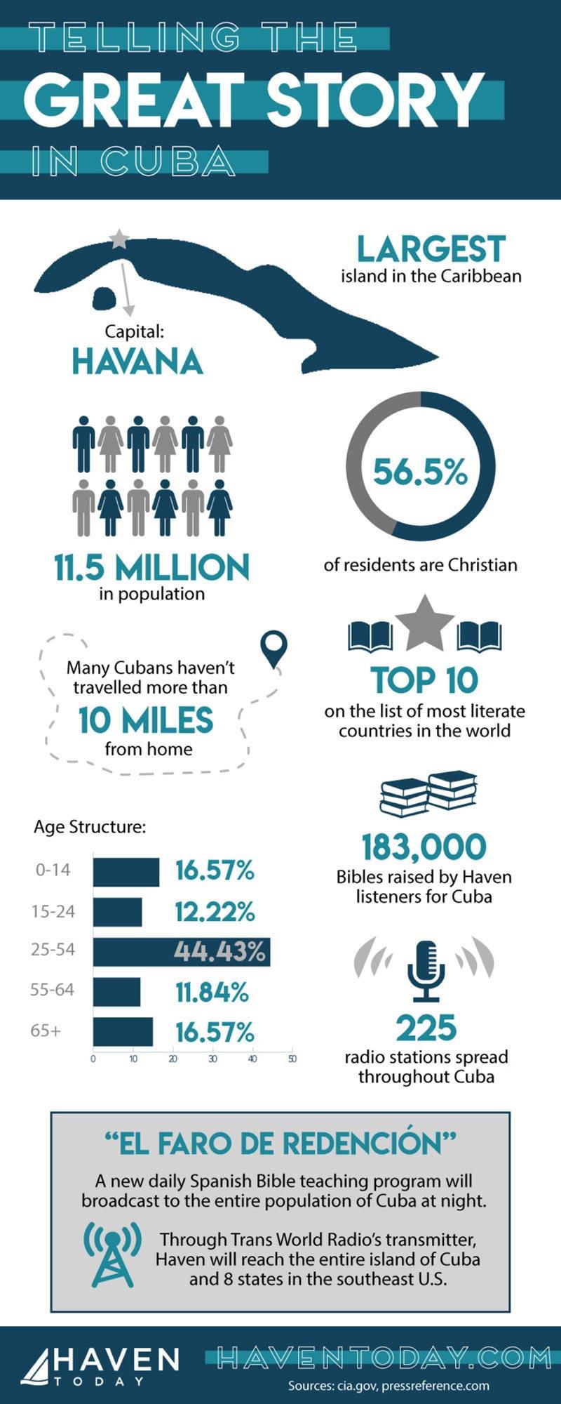 haven-cuba-infographic